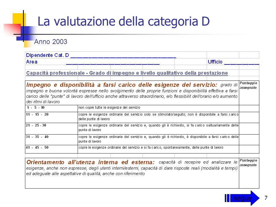 La valutazione della categoria D