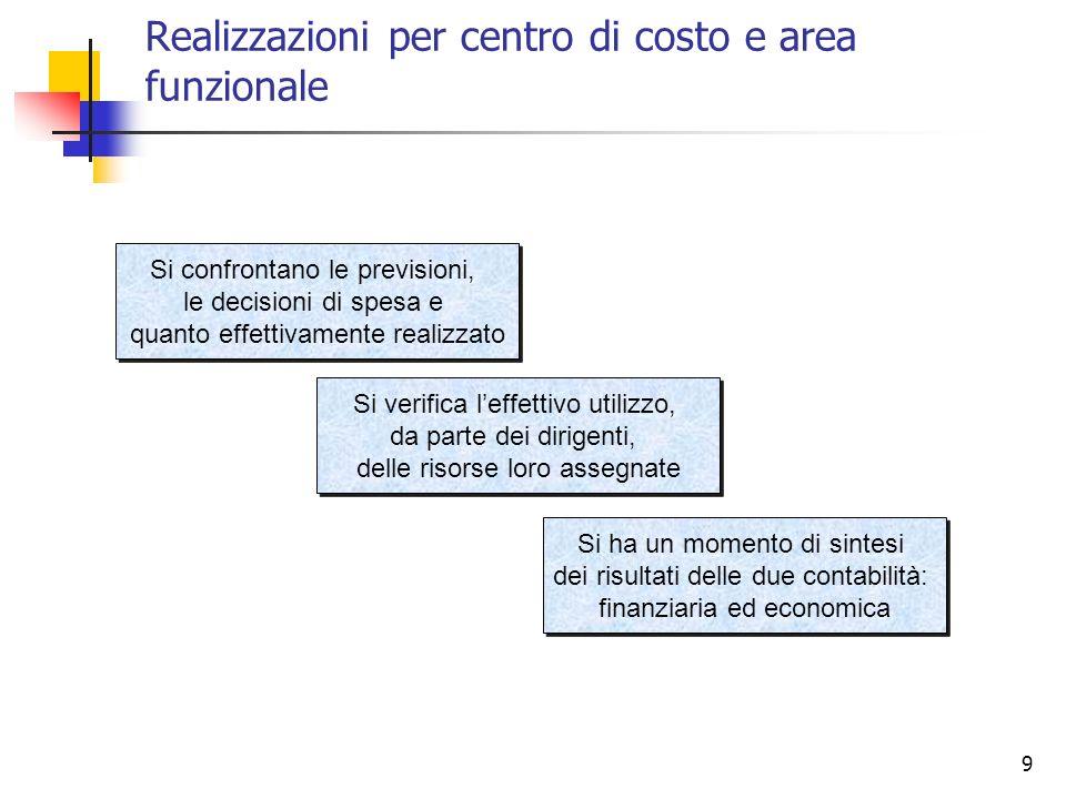 Realizzazioni per centro di costo e area funzionale
