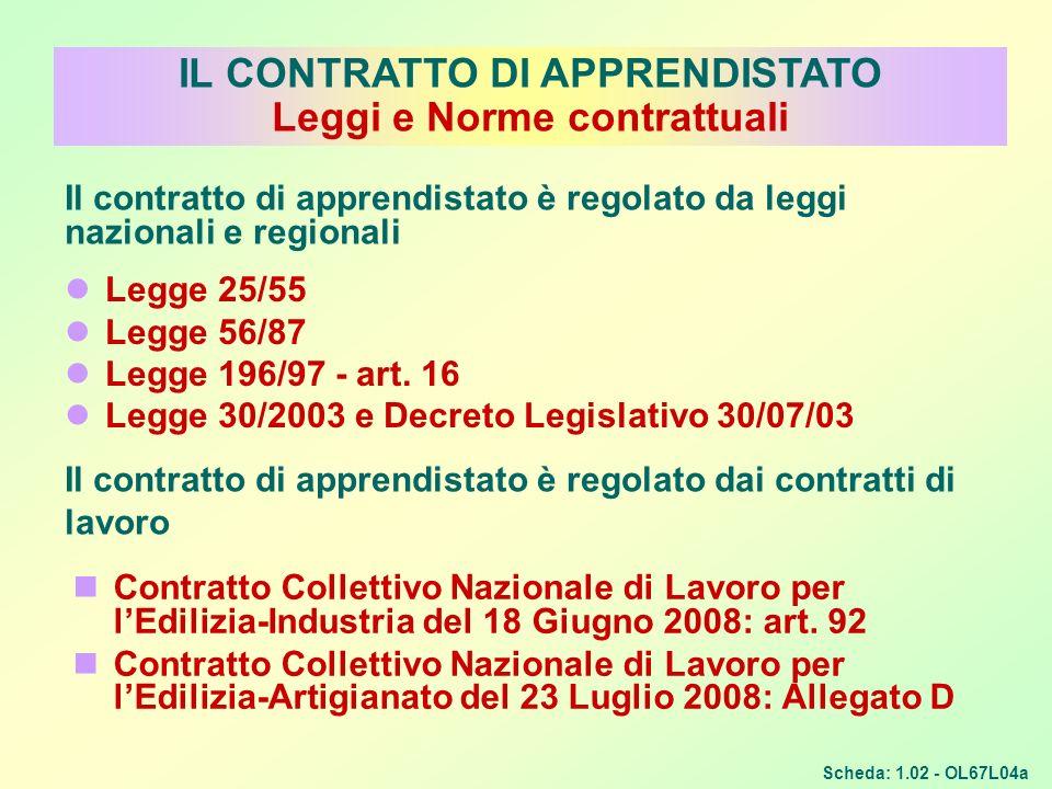 IL CONTRATTO DI APPRENDISTATO Leggi e Norme contrattuali