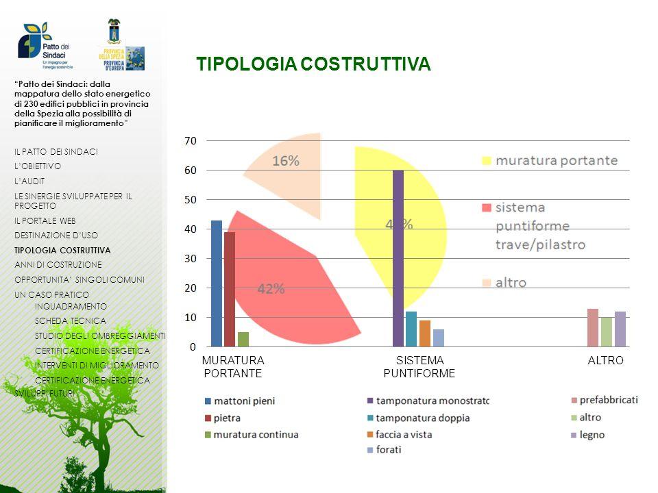 TIPOLOGIA COSTRUTTIVA