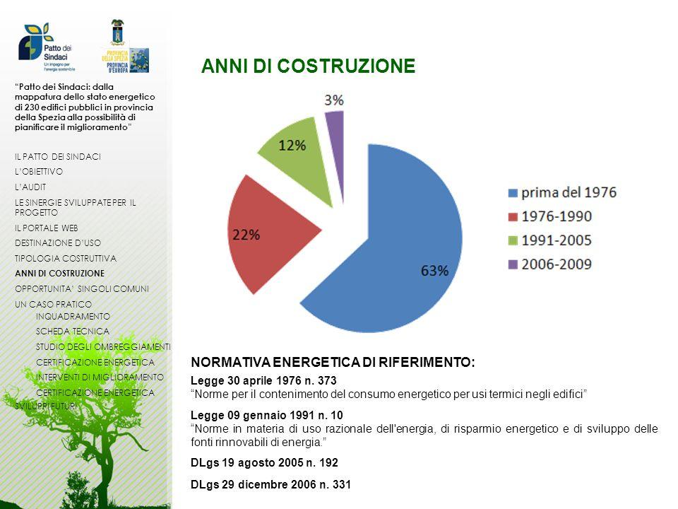 ANNI DI COSTRUZIONE NORMATIVA ENERGETICA DI RIFERIMENTO: