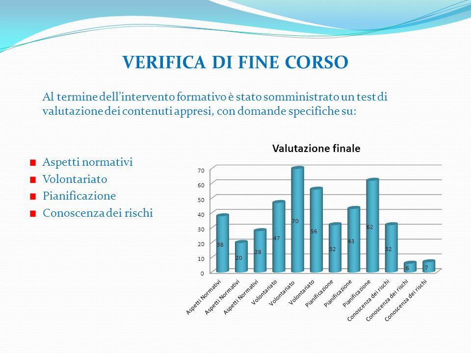 VERIFICA DI FINE CORSO