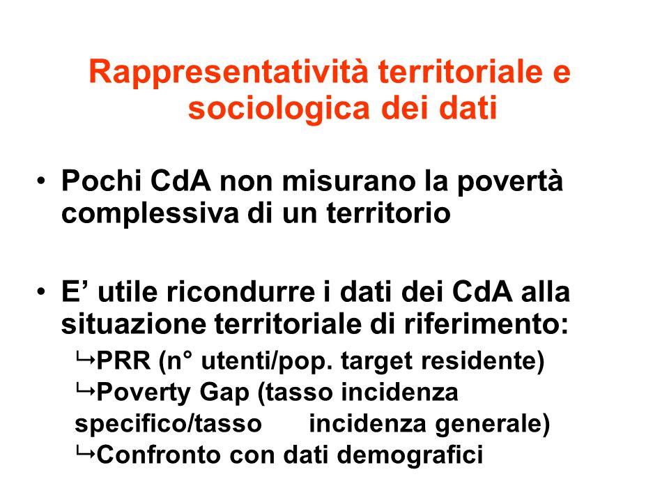 Rappresentatività territoriale e sociologica dei dati