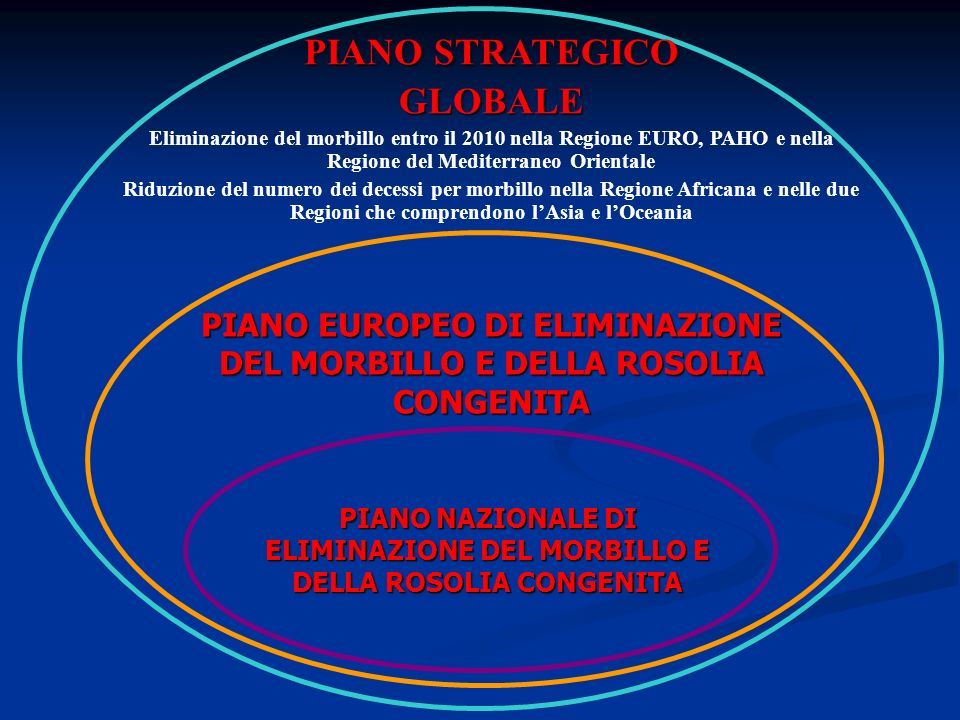 PIANO STRATEGICO GLOBALE