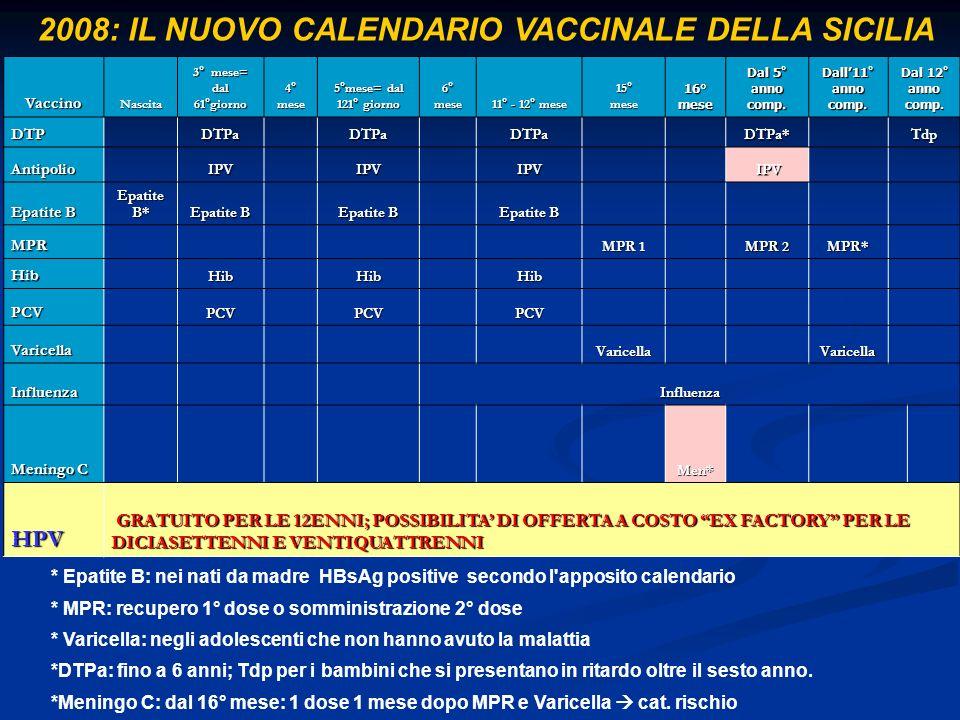 2008: IL NUOVO CALENDARIO VACCINALE DELLA SICILIA