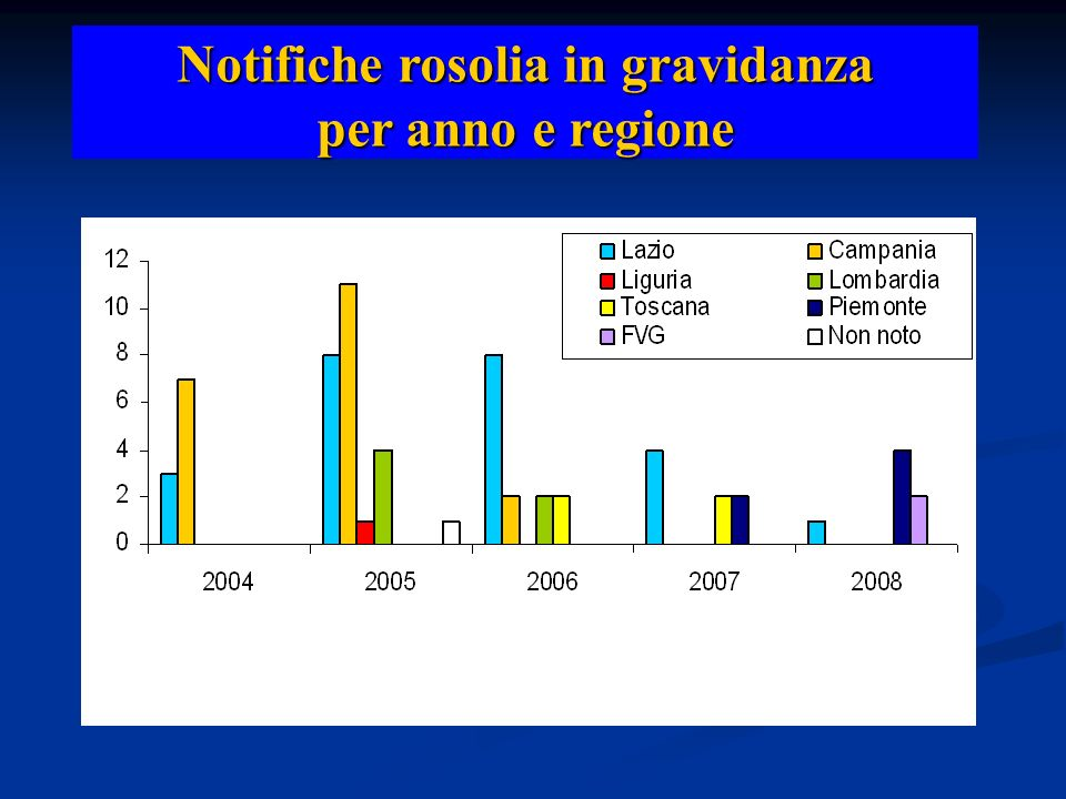 Notifiche rosolia in gravidanza per anno e regione