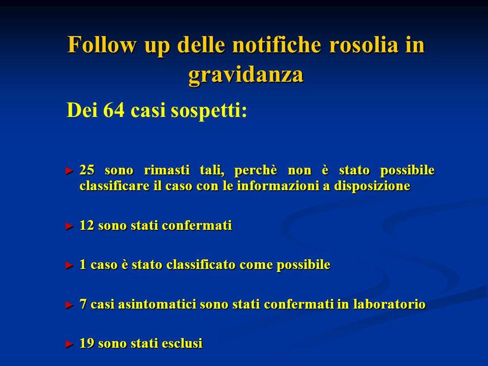 Follow up delle notifiche rosolia in gravidanza