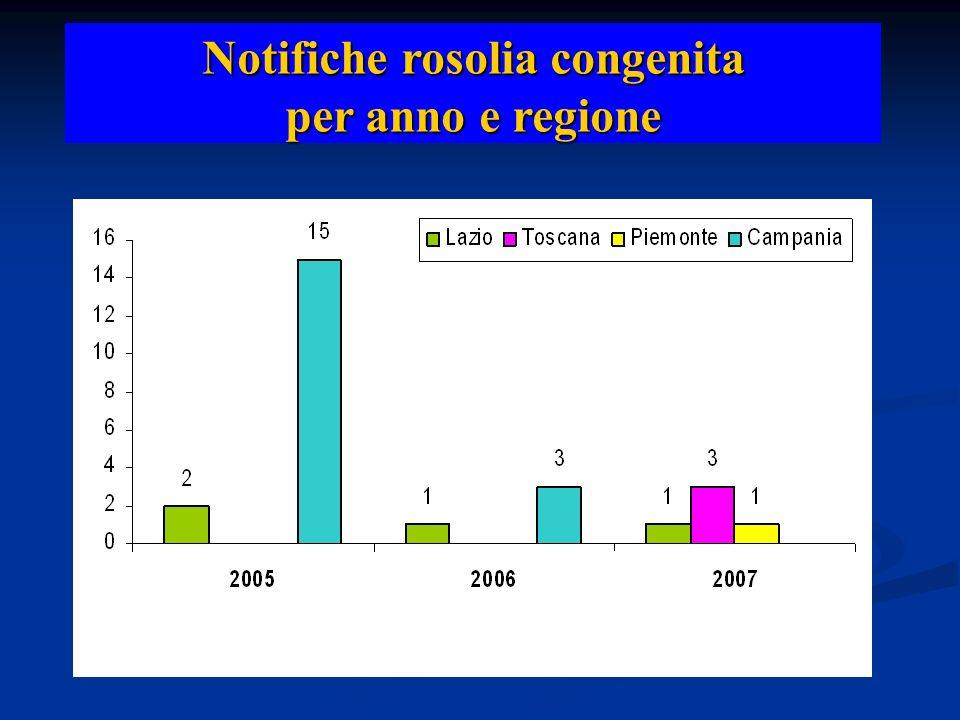 Notifiche rosolia congenita per anno e regione