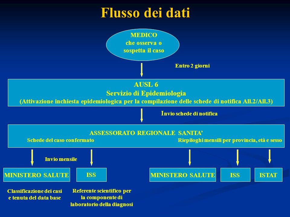 Flusso dei dati AUSL 6 Servizio di Epidemiologia