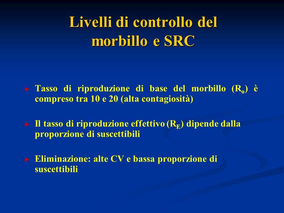 Livelli di controllo del morbillo e SRC