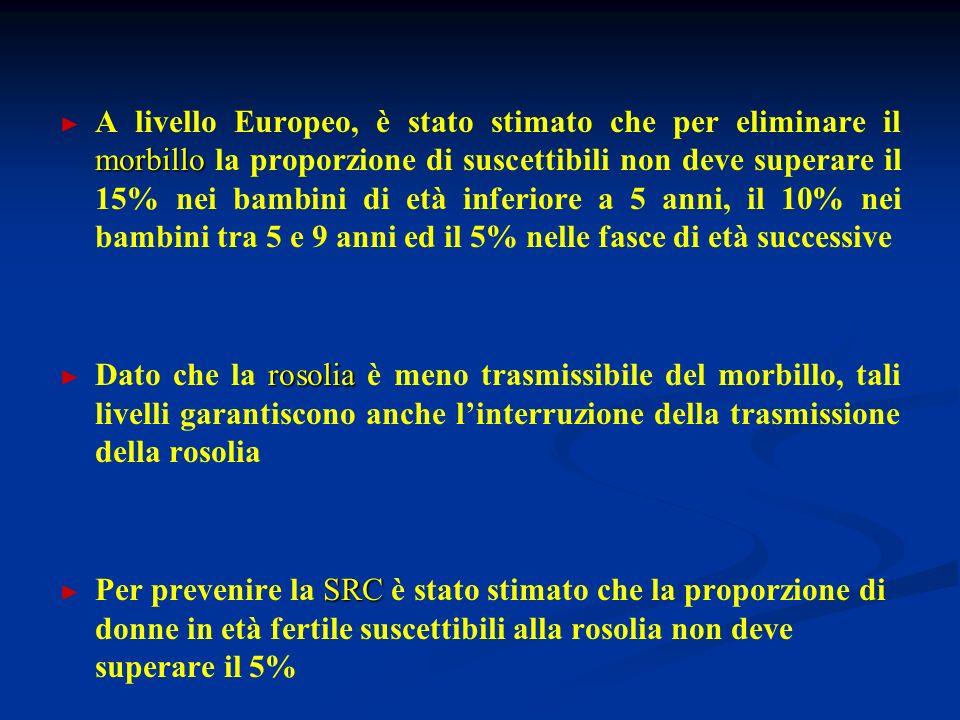 A livello Europeo, è stato stimato che per eliminare il morbillo la proporzione di suscettibili non deve superare il 15% nei bambini di età inferiore a 5 anni, il 10% nei bambini tra 5 e 9 anni ed il 5% nelle fasce di età successive