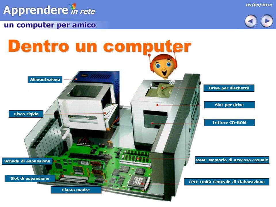 RAM: Memoria di Accesso casuale CPU: Unità Centrale di Elaborazione