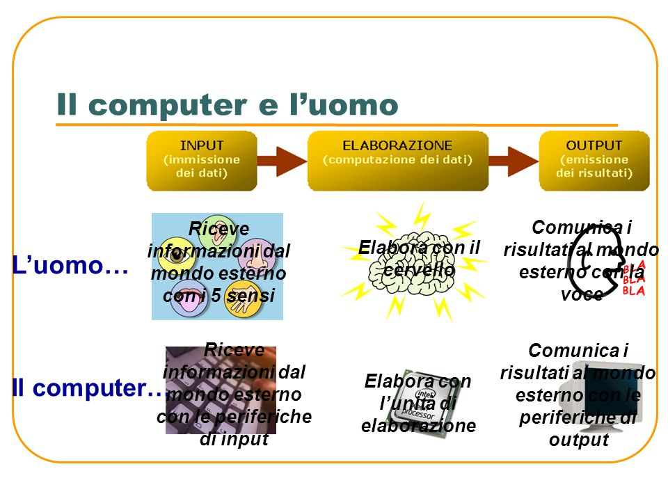 Il computer e l'uomo L'uomo… Il computer…