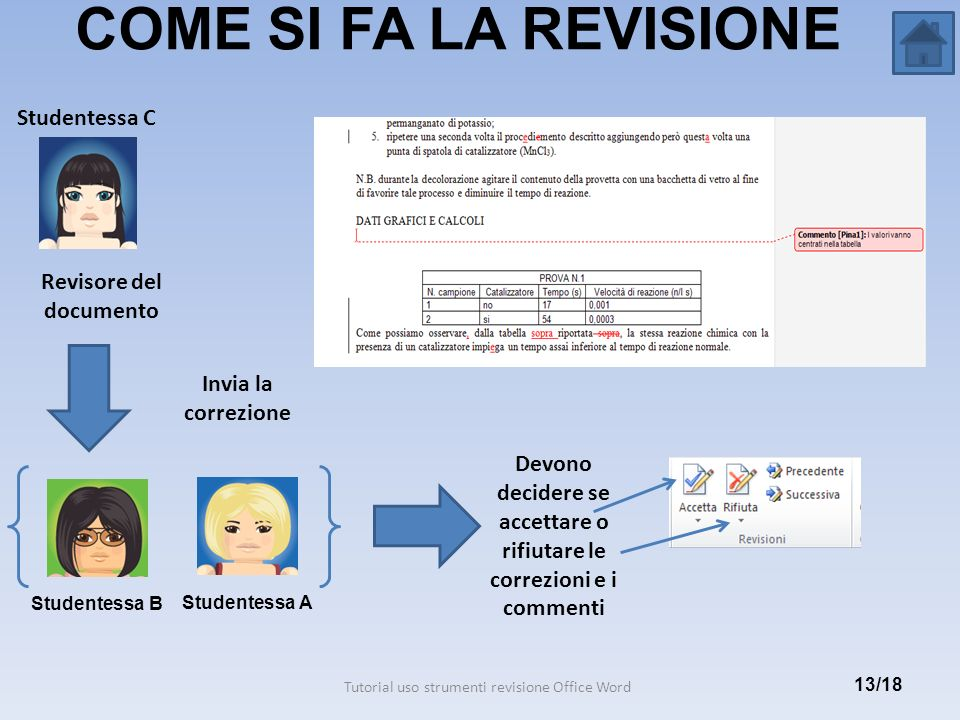 COME SI FA LA REVISIONE Studentessa C Revisore del documento