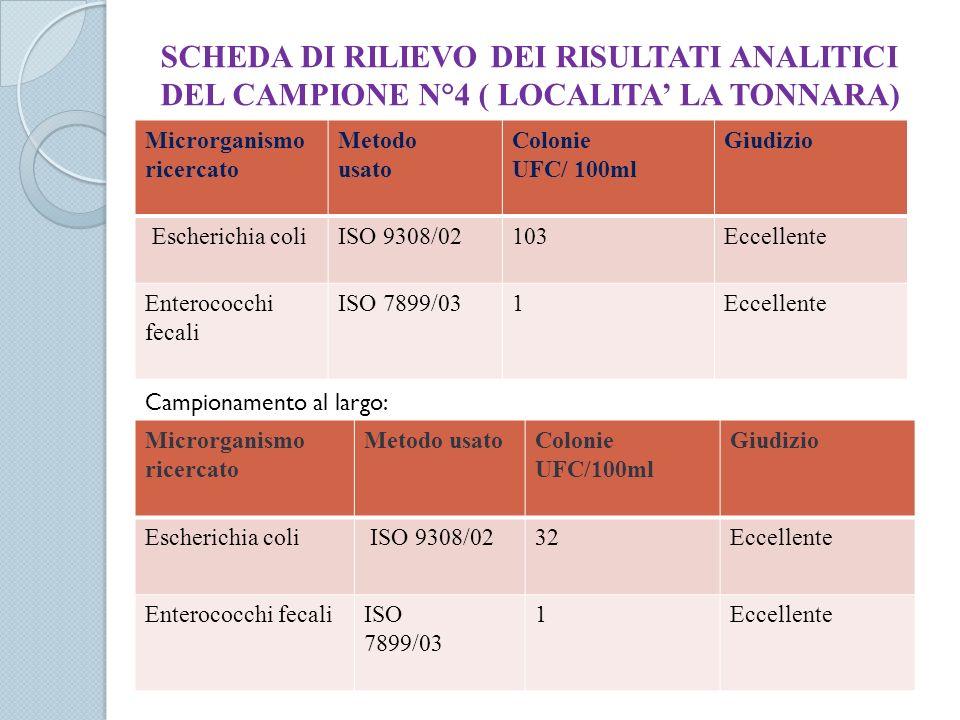 SCHEDA DI RILIEVO DEI RISULTATI ANALITICI DEL CAMPIONE N°4 ( LOCALITA' LA TONNARA)