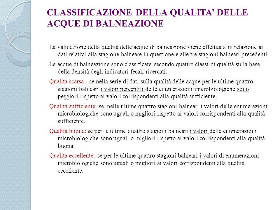 CLASSIFICAZIONE DELLA QUALITA' DELLE ACQUE DI BALNEAZIONE