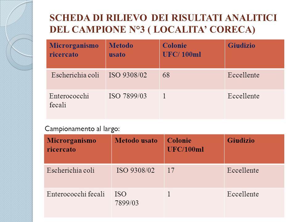 SCHEDA DI RILIEVO DEI RISULTATI ANALITICI DEL CAMPIONE N°3 ( LOCALITA' CORECA)