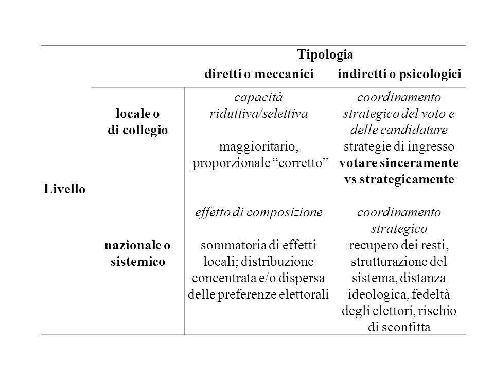 indiretti o psicologici votare sinceramente vs strategicamente