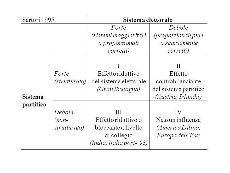 (sistemi maggioritari o proporzionali corretti) Debole