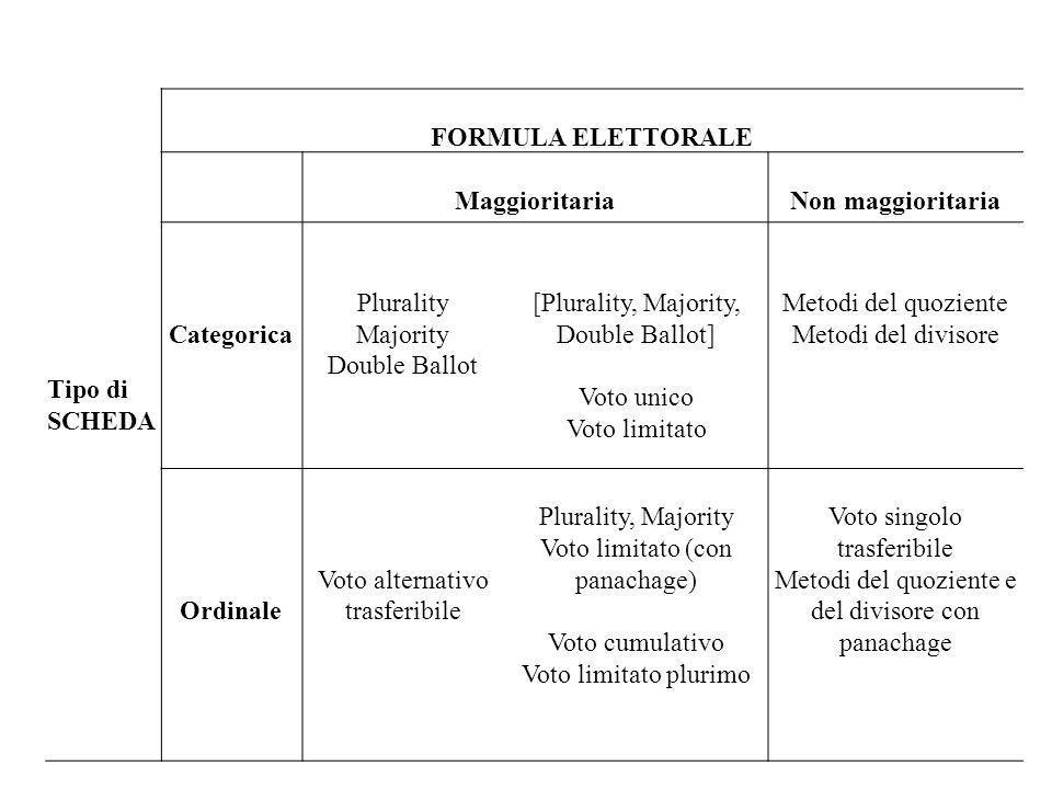 FORMULA ELETTORALE Maggioritaria Non maggioritaria Categorica Ordinale