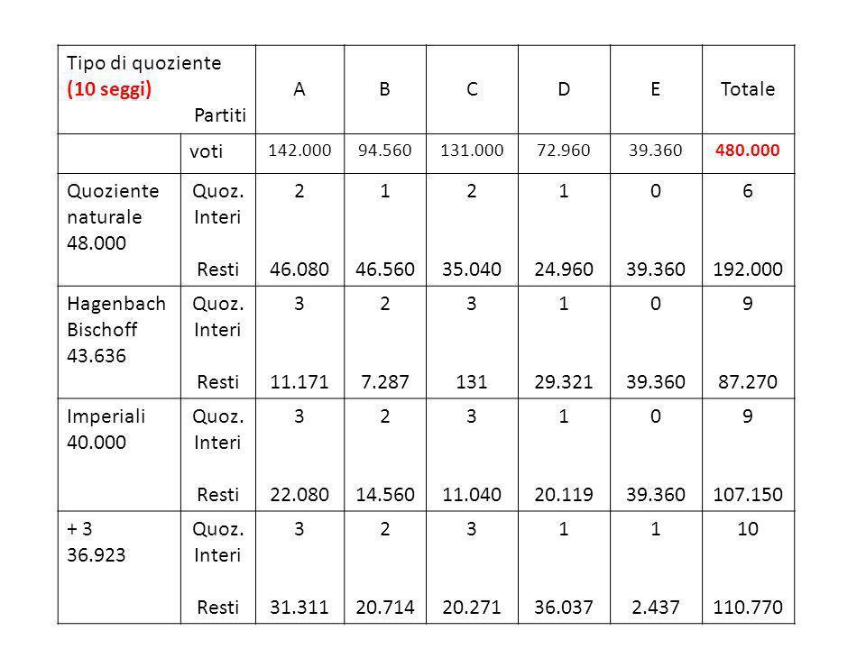 Tipo di quoziente (10 seggi) Partiti A B C D E Totale voti