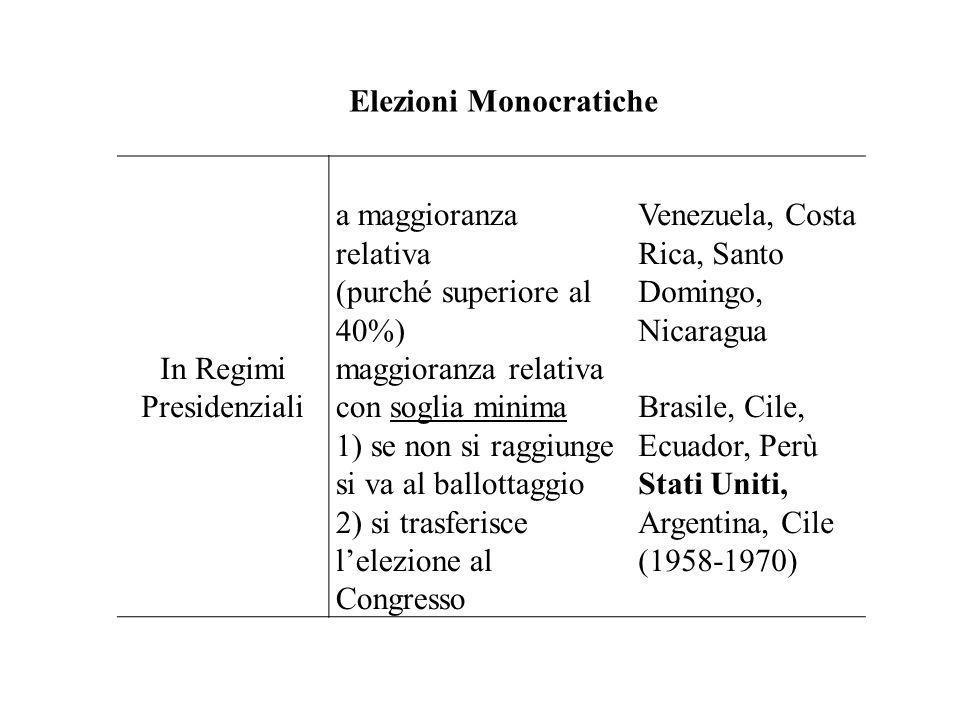 Elezioni Monocratiche