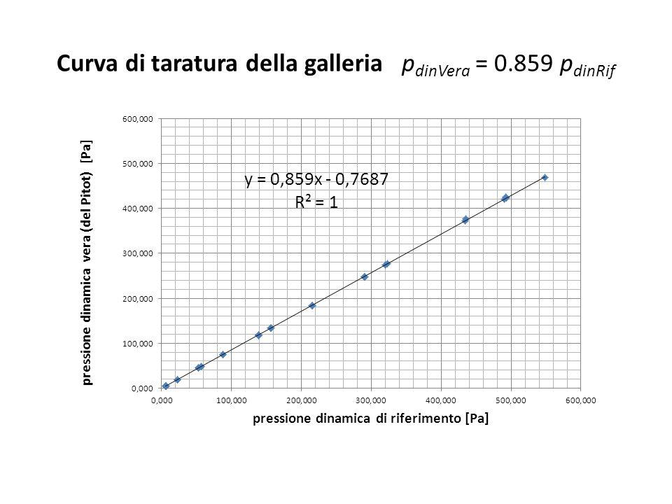 Curva di taratura della galleria pdinVera = 0.859 pdinRif