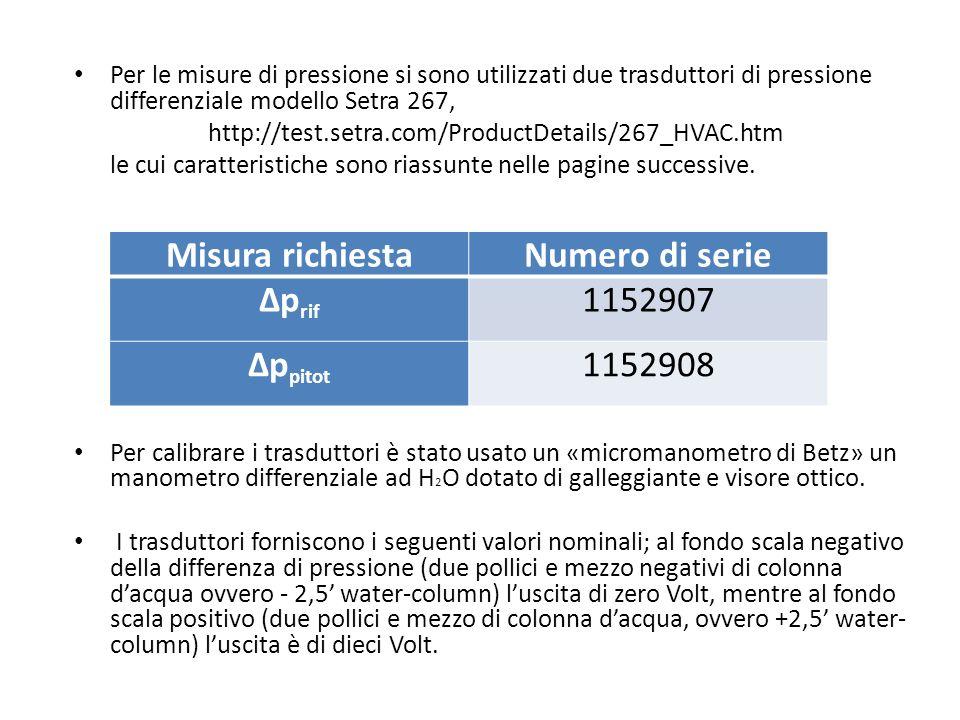 Misura richiesta Numero di serie Δprif Δppitot