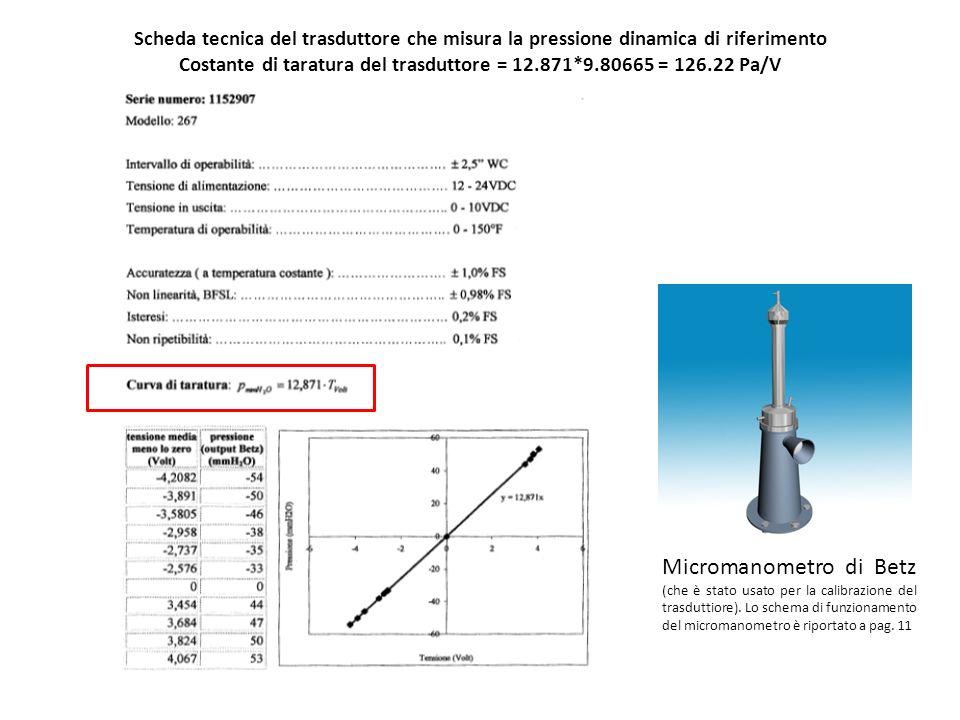 Scheda tecnica del trasduttore che misura la pressione dinamica di riferimento Costante di taratura del trasduttore = 12.871*9.80665 = 126.22 Pa/V