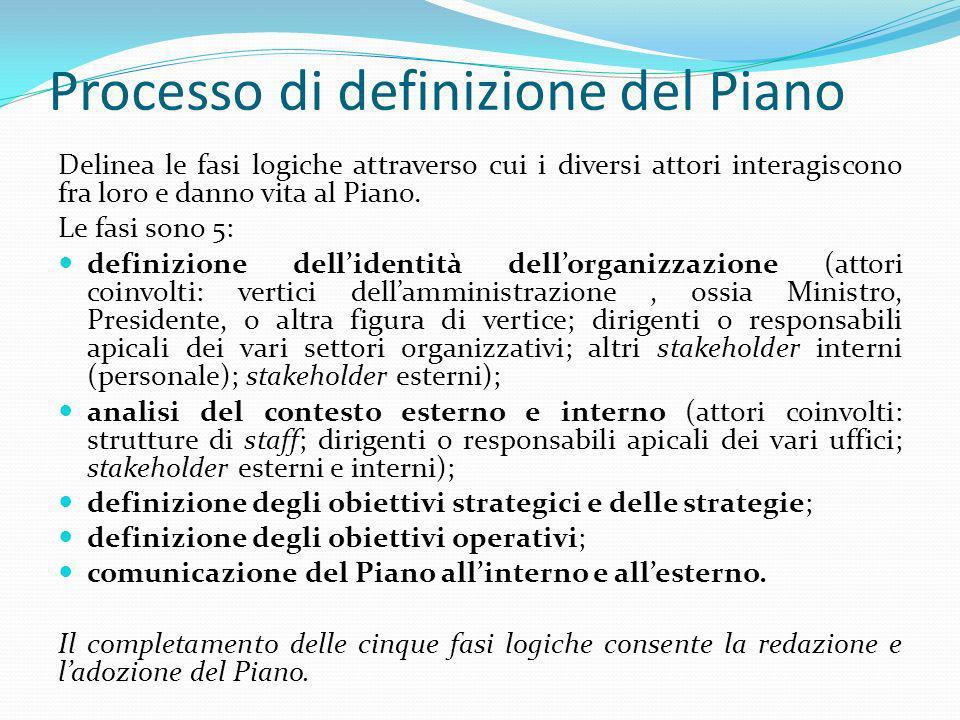 Processo di definizione del Piano