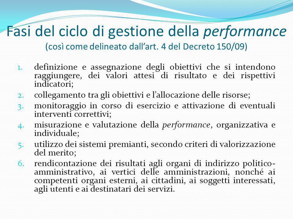 Fasi del ciclo di gestione della performance (così come delineato dall'art. 4 del Decreto 150/09)