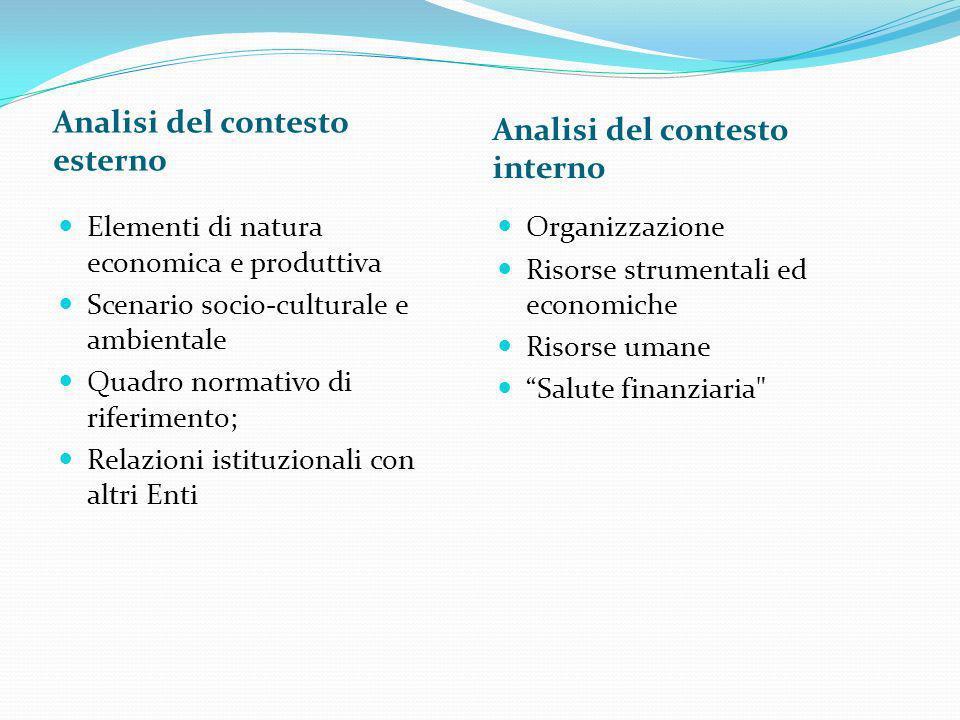 Analisi del contesto esterno Analisi del contesto interno