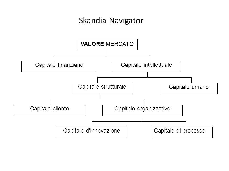 Skandia Navigator Capitale cliente VALORE MERCATO Capitale finanziario