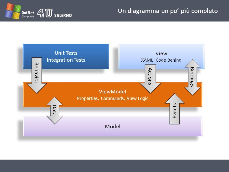 Un diagramma un po' più completo