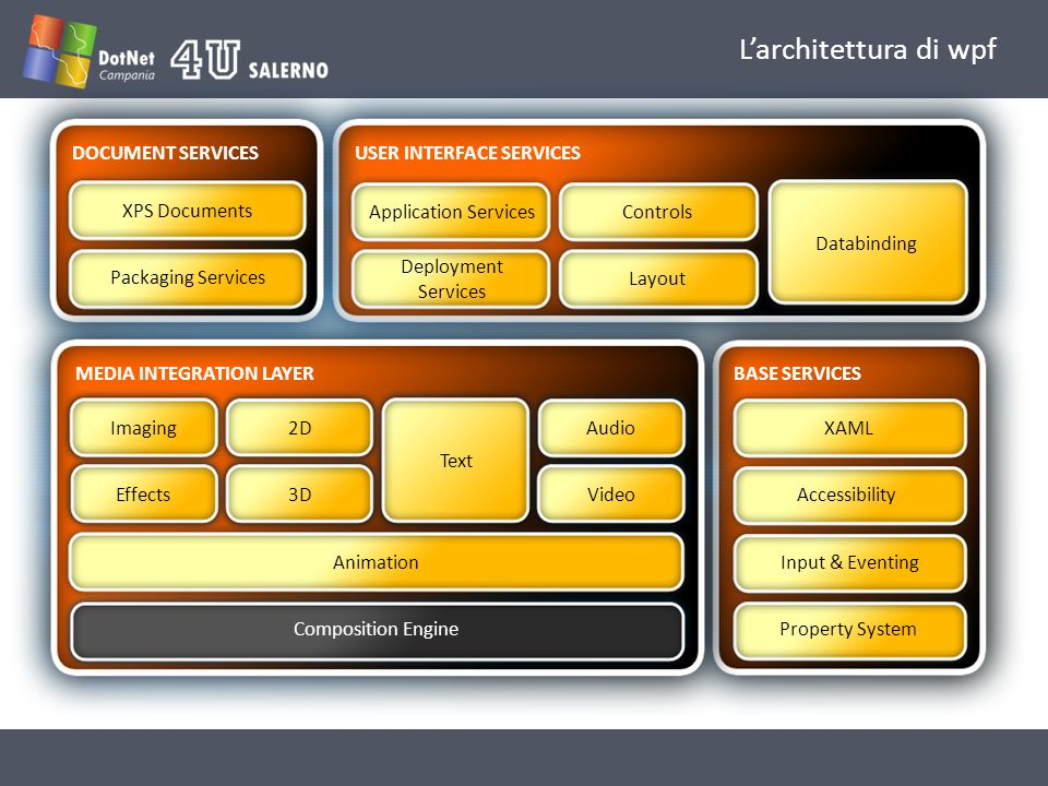 L'architettura di wpf Application Services Deployment Services