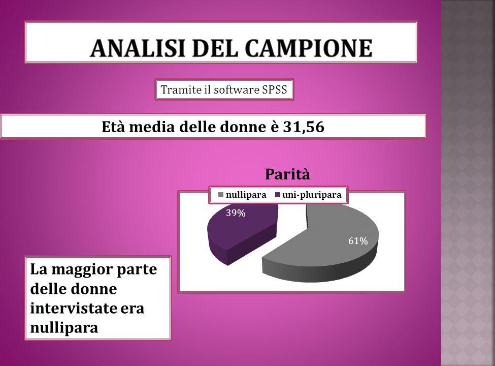 Analisi deL CAMPIONE Età media delle donne è 31,56