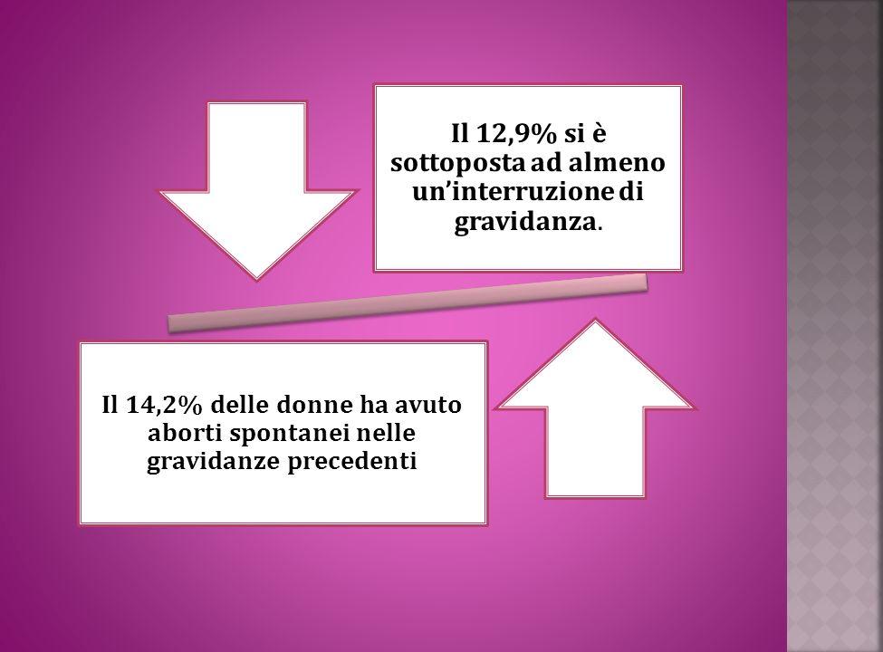 Il 12,9% si è sottoposta ad almeno un'interruzione di gravidanza.