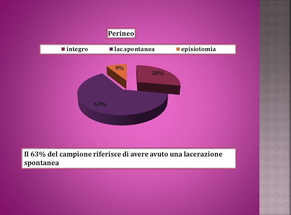 Il 63% del campione riferisce di avere avuto una lacerazione