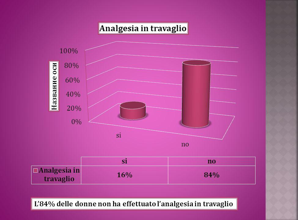 L'84% delle donne non ha effettuato l'analgesia in travaglio