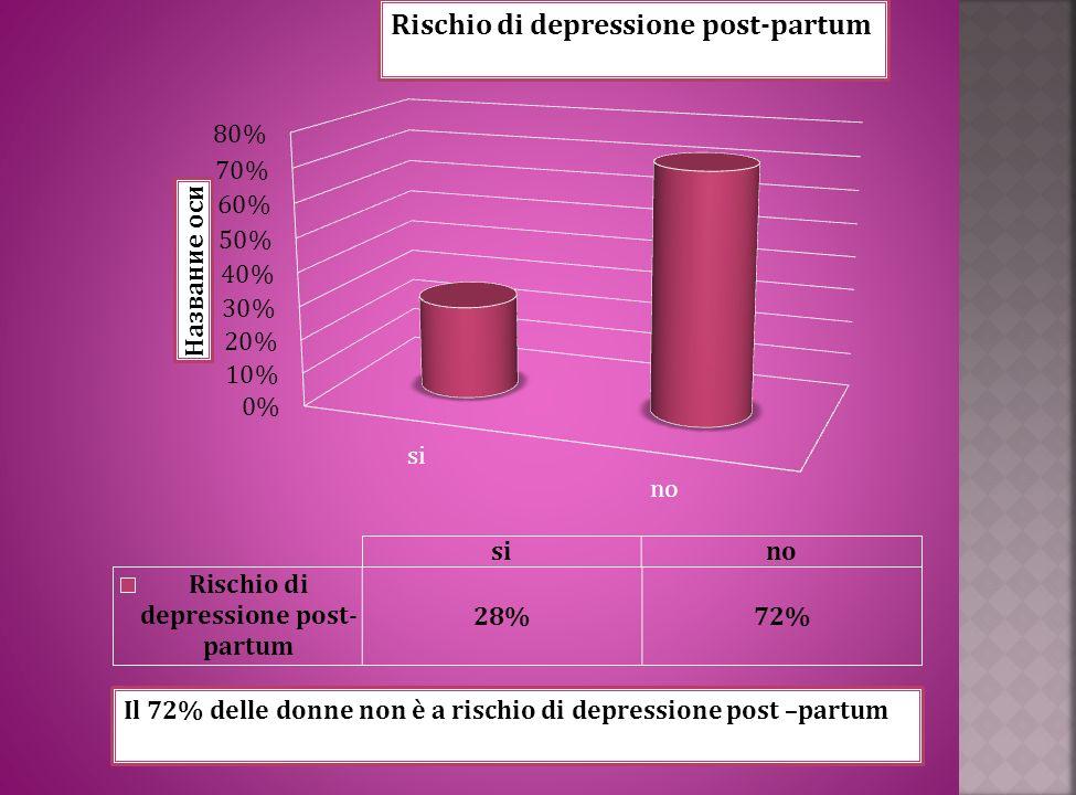 Rischio di depressione post-partum