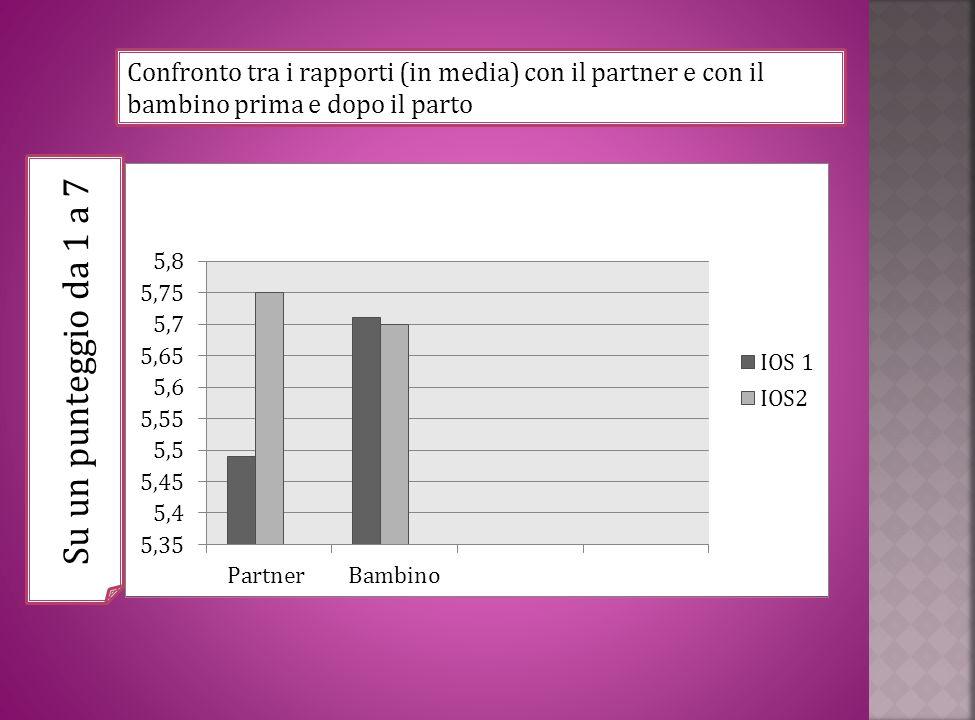 Confronto tra i rapporti (in media) con il partner e con il bambino prima e dopo il parto