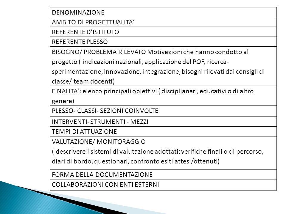 DENOMINAZIONE AMBITO DI PROGETTUALITA' REFERENTE D'ISTITUTO. REFERENTE PLESSO.