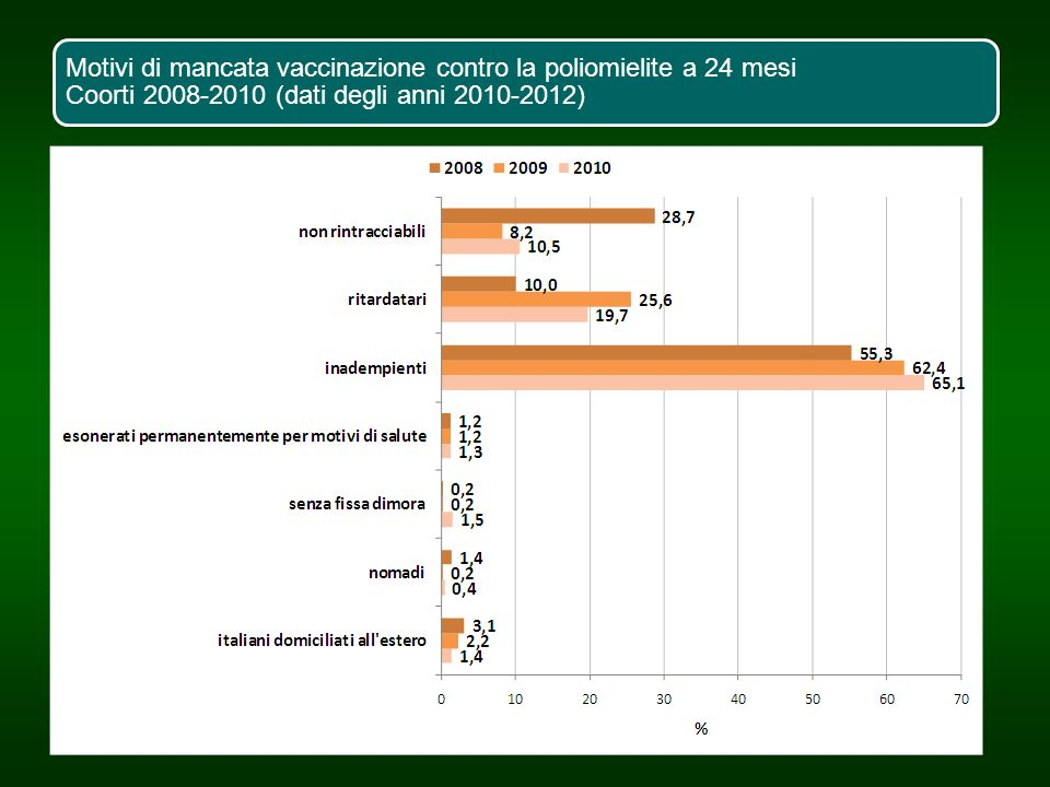 Motivi di mancata vaccinazione contro la poliomielite a 24 mesi Coorti 2008-2010 (dati degli anni 2010-2012)
