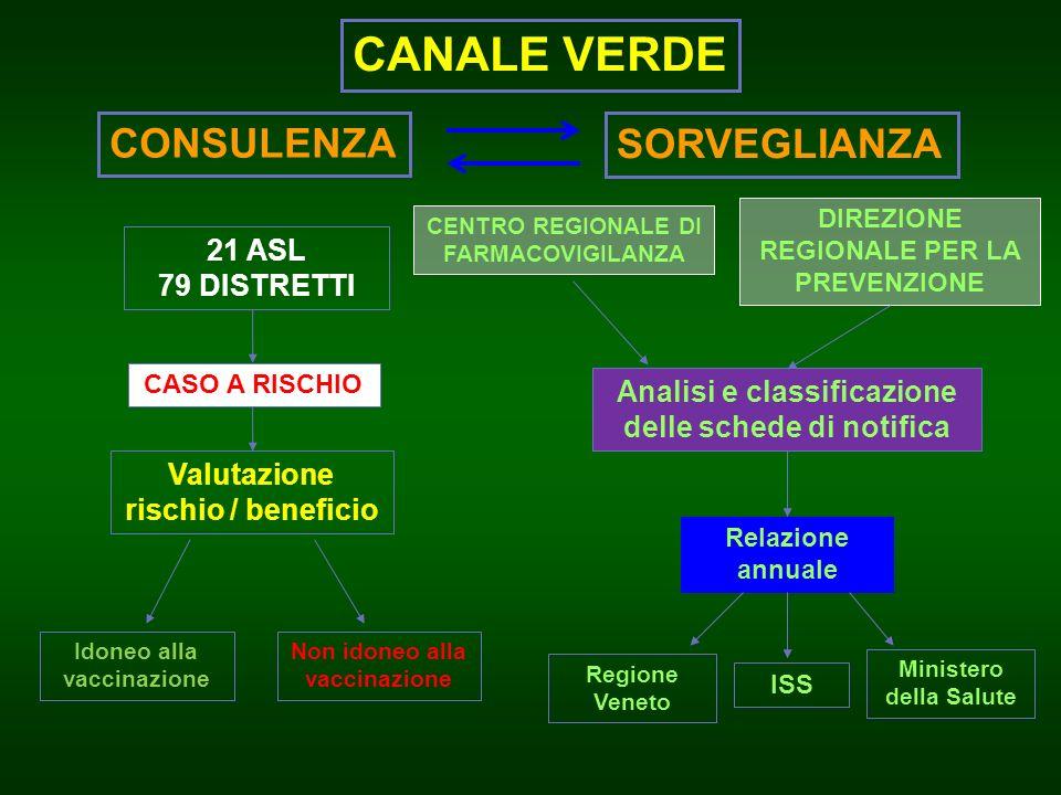 CANALE VERDE CONSULENZA SORVEGLIANZA 21 ASL 79 DISTRETTI