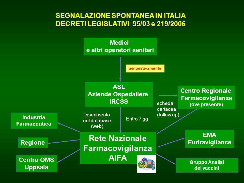 Rete Nazionale Farmacovigilanza AIFA
