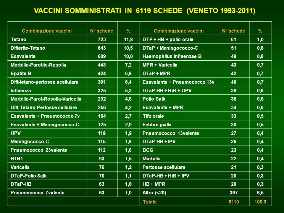 VACCINI SOMMINISTRATI IN 6119 SCHEDE (VENETO 1993-2011)
