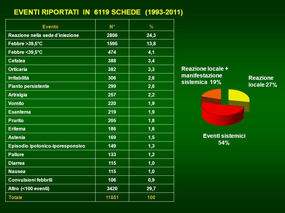 EVENTI RIPORTATI IN 6119 SCHEDE (1993-2011)