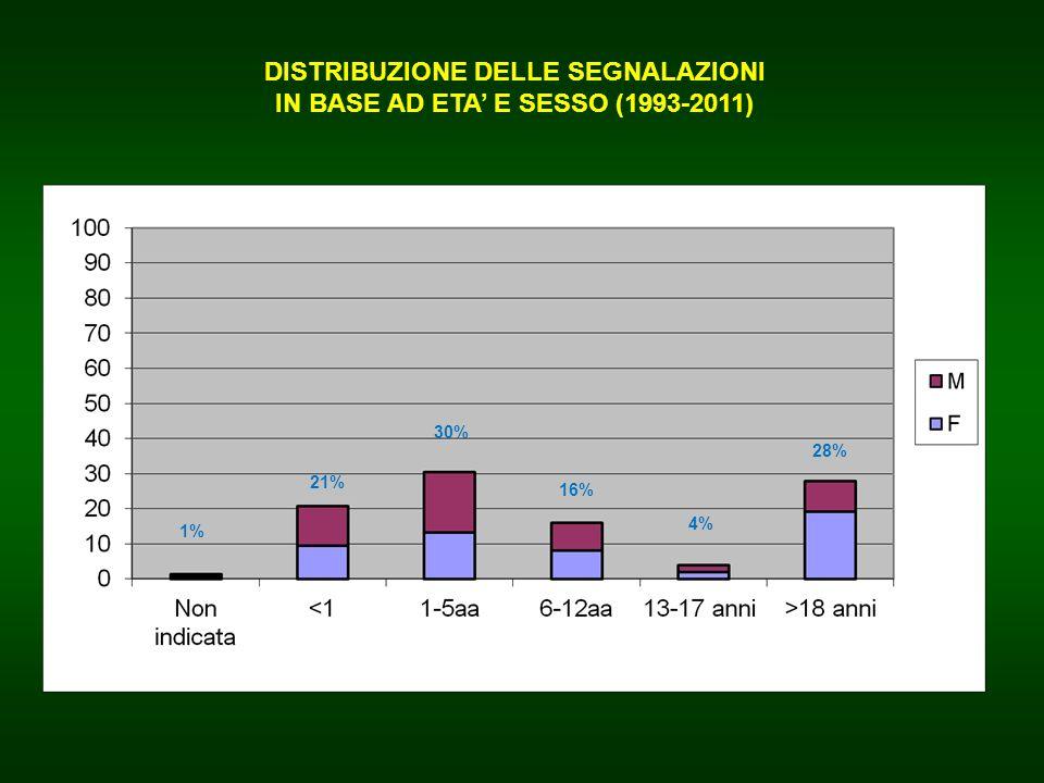 DISTRIBUZIONE DELLE SEGNALAZIONI IN BASE AD ETA' E SESSO (1993-2011)