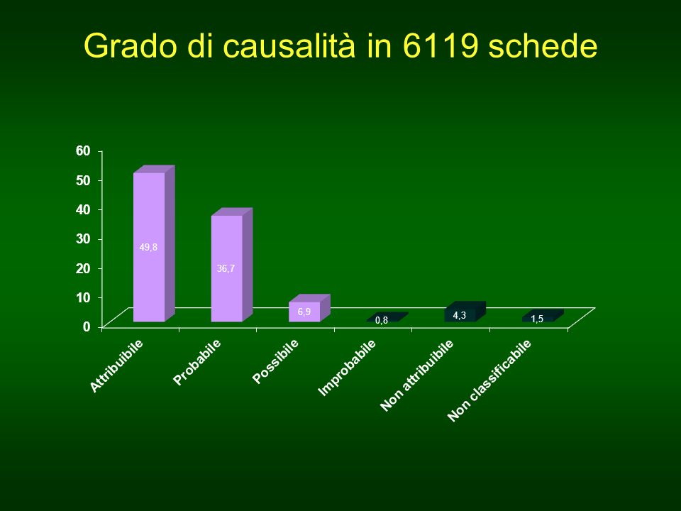 Grado di causalità in 6119 schede
