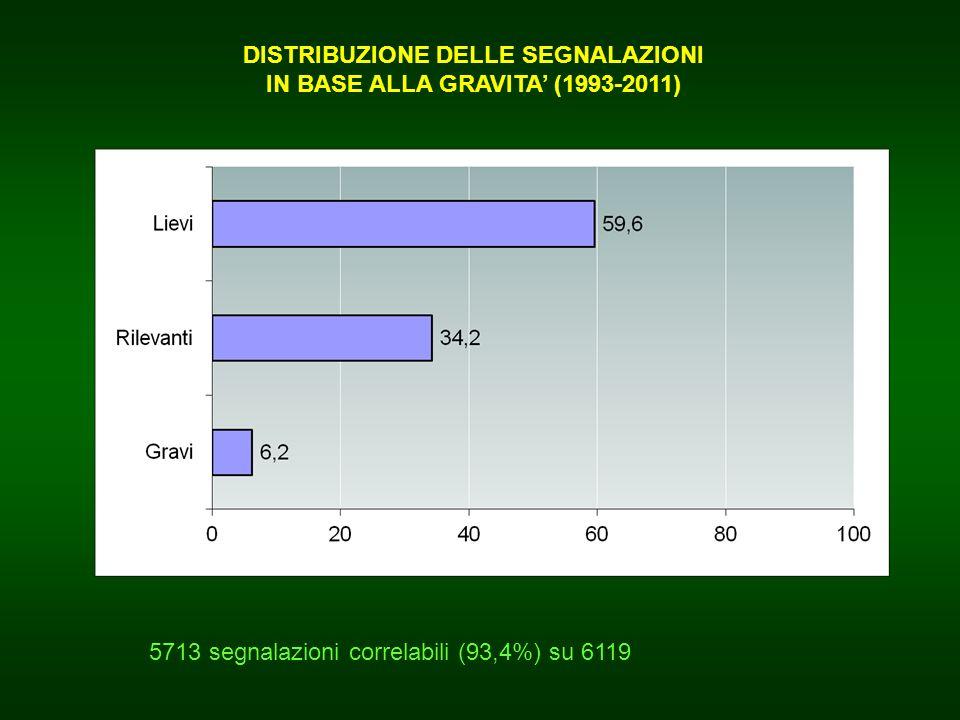 DISTRIBUZIONE DELLE SEGNALAZIONI IN BASE ALLA GRAVITA' (1993-2011)